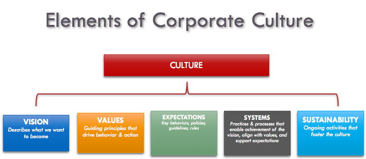 what matters most corporate values and What are your values deciding what's most important in life   watch this short video to find out what values matter most to you  corporate solutions.