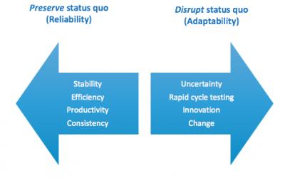 Reliability and Adaptability – the Leadership Dilemma