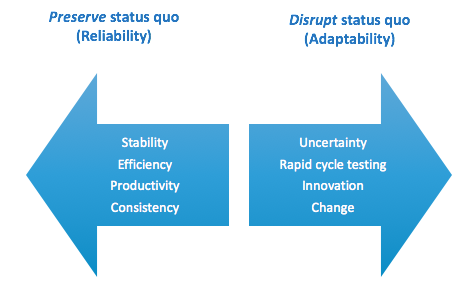 Reliability and Adaptability – the Leadership Dilemma
